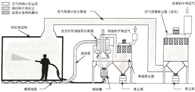 环保型蜂窝地板回收式喷砂房_行业新闻_广东创捷机械